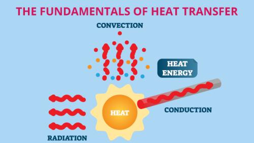 The Fundamentals of Heat Transfer